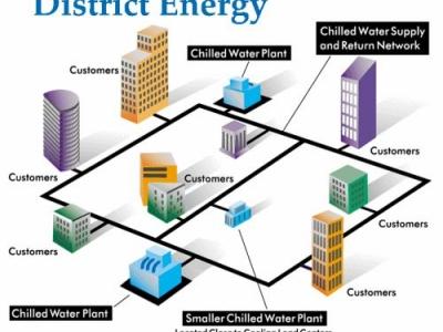 Предложение за създаване на нов технически комитет на ISO Районни енергийни системи
